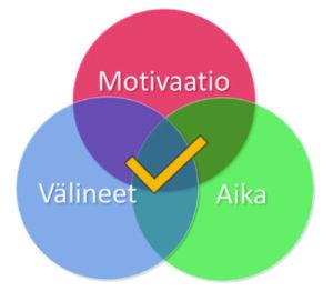Oppimisen kolme tekijää